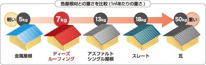 屋根材の重さ比較
