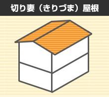 切り妻(きりづま)屋根