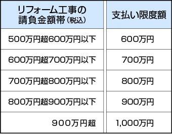 保険金額(支払い限度額)