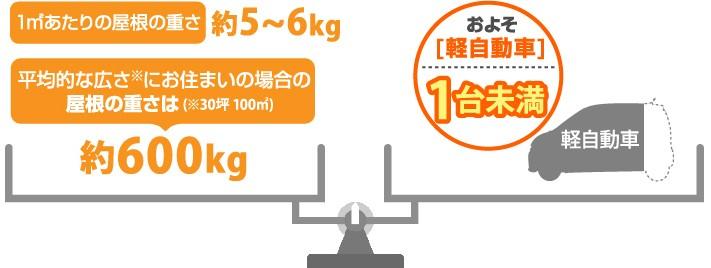 金属屋根は軽自動車一台未満の重量