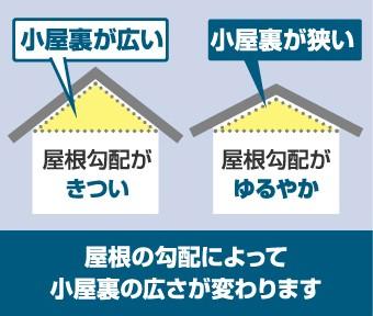 小屋裏の広さは屋根の勾配によって変わります