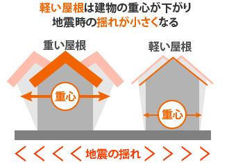 重量が軽いので建物の重心が下がり地震の揺れが軽減される